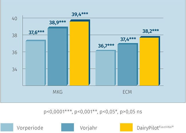 JOSERA graphic shows higher milk yield after using DairyPilot