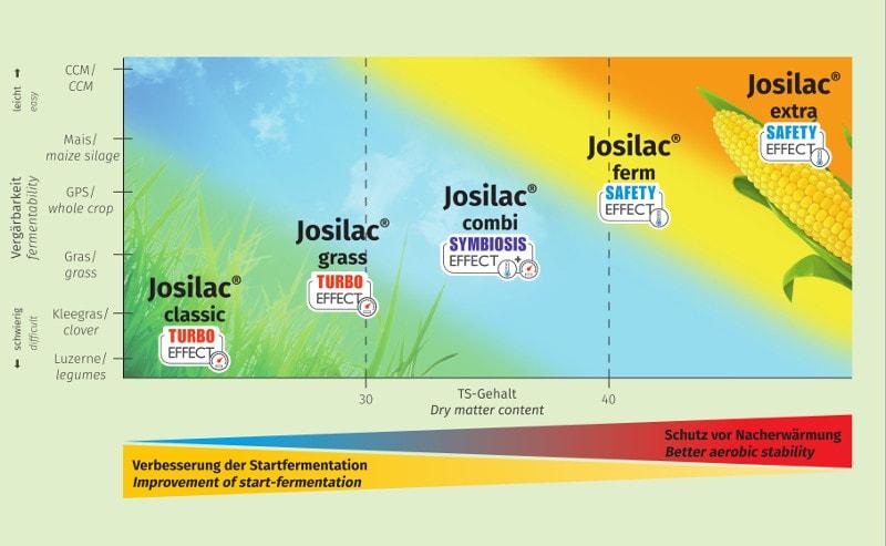 JOSILAC use of Josilac
