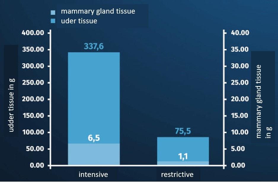 JOSERA table shows mammary gland tissue