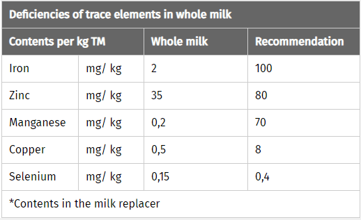 JOSERA table shows deficiencies of trace elements in whole milk