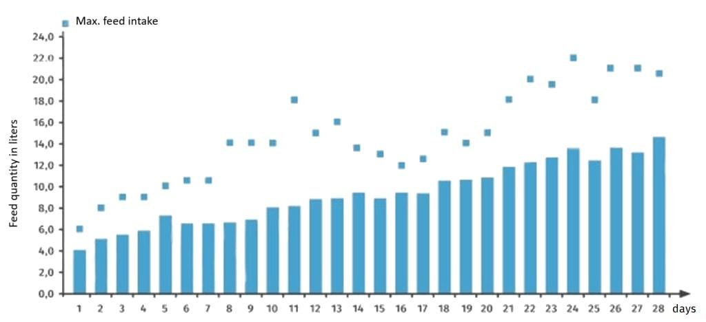 JOSERA table shows feed quantity of calves