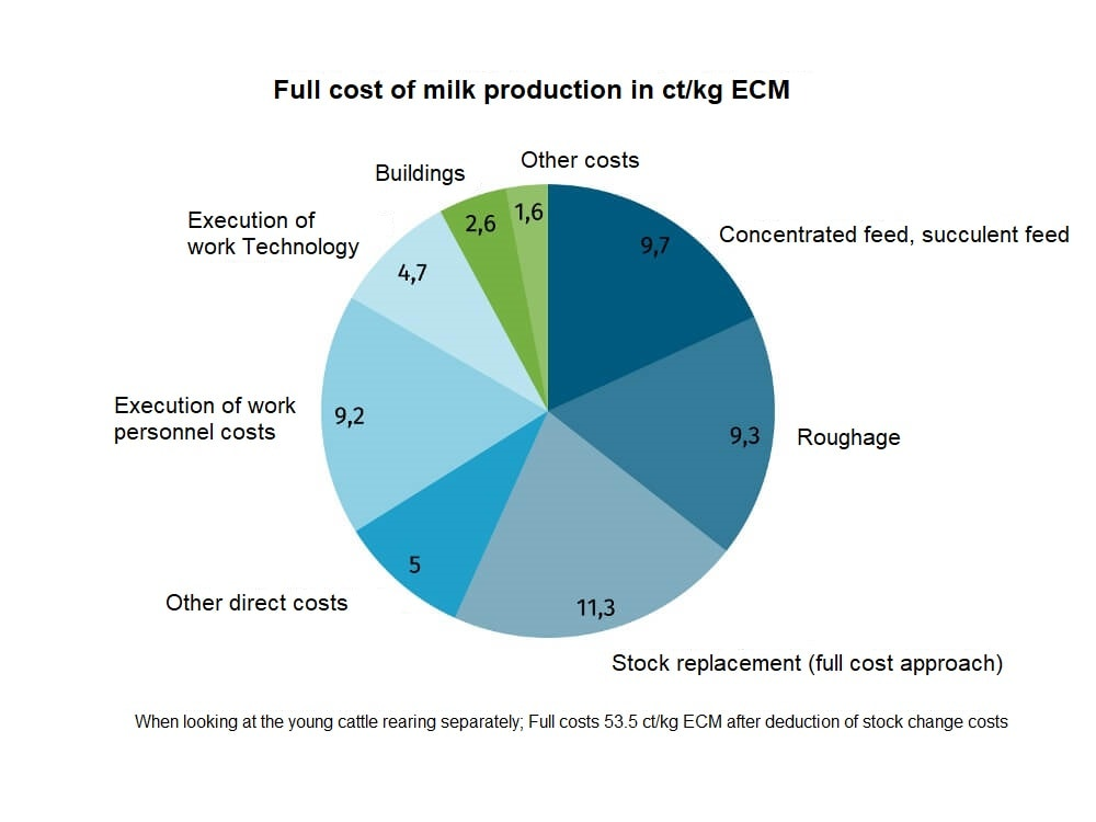 JOSERA table shows full cost of milk production