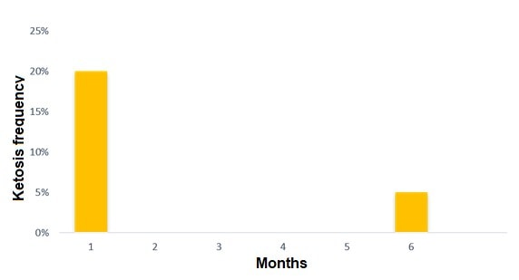 JOSERA graphic shows months of Ketosis